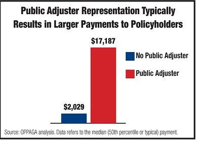 Why Hire a Public Adjuster…